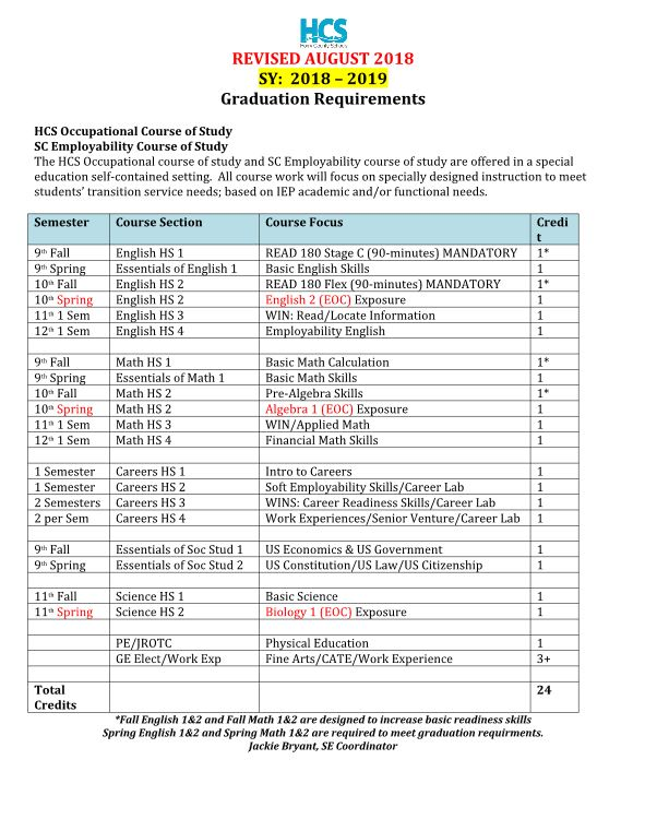 Graduation Requirements Sample